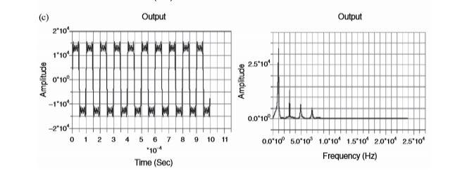 Fourier Series Additive / Harmonic Signal Generator for BF706-EZMINI