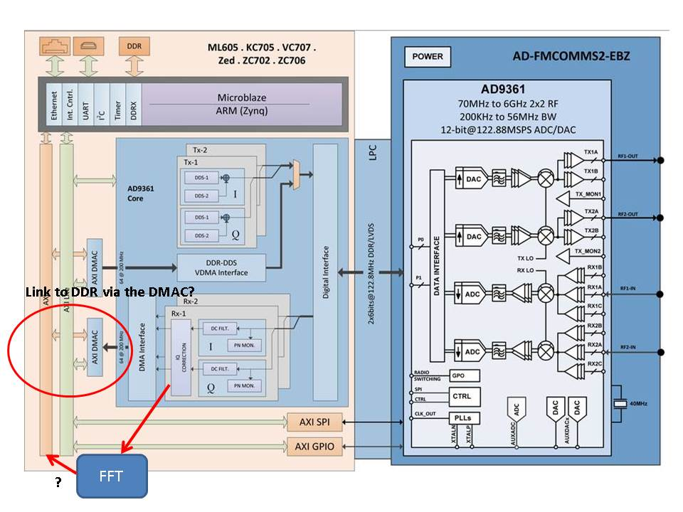 Some basic AD9361 questions: ADC & DMA - Q&A - FPGA Reference