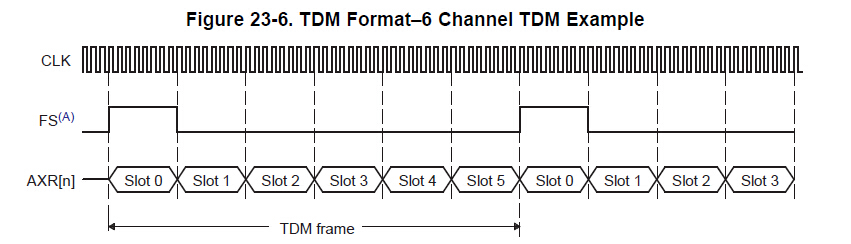 AD1939 TDM I2S format - Q&A - Audio - EngineerZone