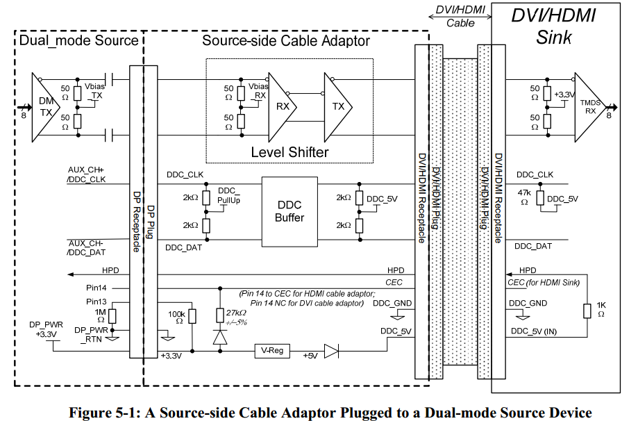 displayport cable adaptor solution puzzle q&a video engineerzone  a dual mode source with a sink side cable adaptor (reverse plug)