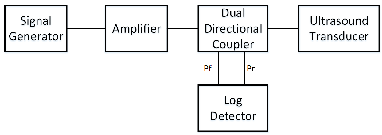 Log Detector or RMS detector ? - Q&A - RF and Microwave