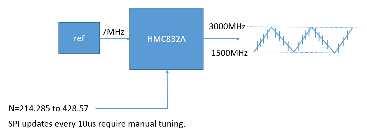 Can the HMC832A Fractional-N PLL with Integrated VCO chip produce a