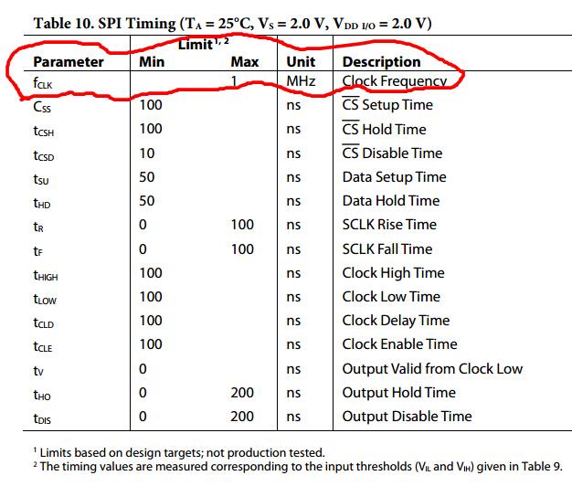 ADXL362 SPI clock issue - Q&A - MEMS Inertial Sensors - EngineerZone