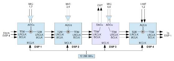 How to route TDM audio through multiple ADAU1701s? - Q&A