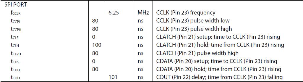 ADAU1701 / ADAU1401 SPI Interface Timing - Q&A - SigmaDSP Processors