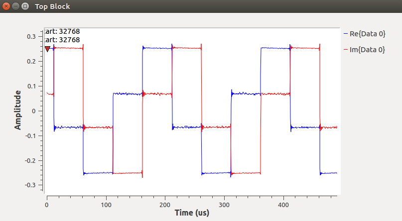 Time sink on Gnuradio is not display correctly as time domain in iio