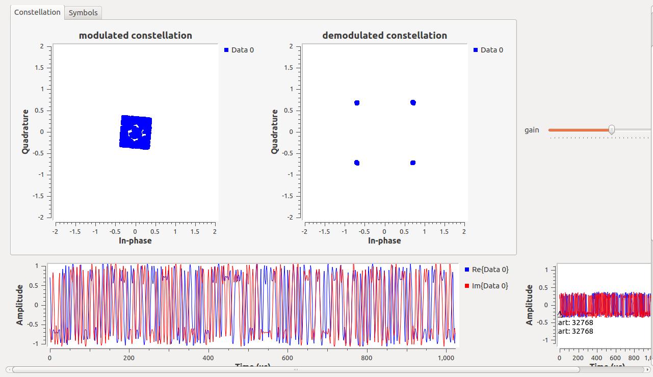 Can FMComms3+Zedboard read QPSK data from Ettus N210 - Q&A