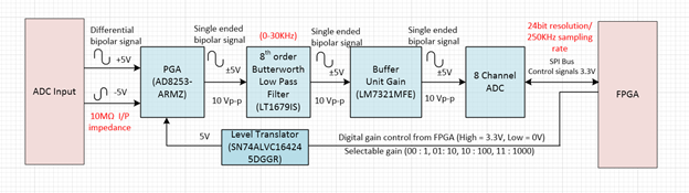 AD7768 : 8 CHANNEL ADC CAN SUPPORT SINGLE END - BIPOLAR