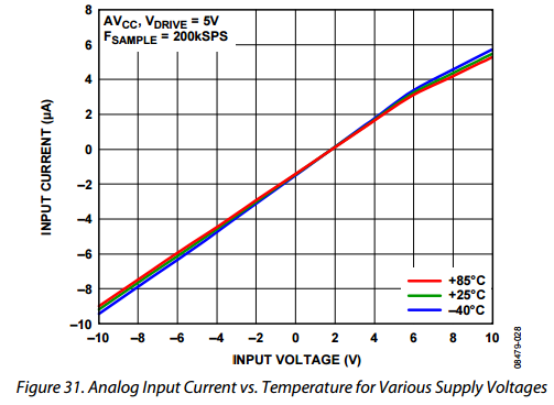 AC distortion with AD7606 - Q&A - Precision ADCs - EngineerZone