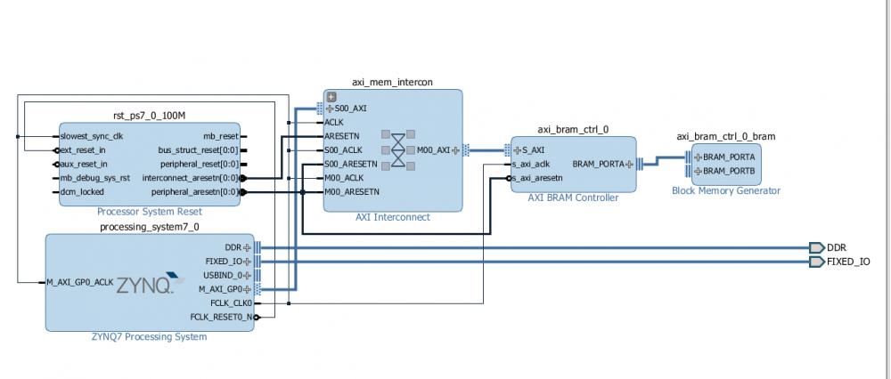 Interface an AD 9613 to a Xilinx Zynq 7020 - Q&A - High