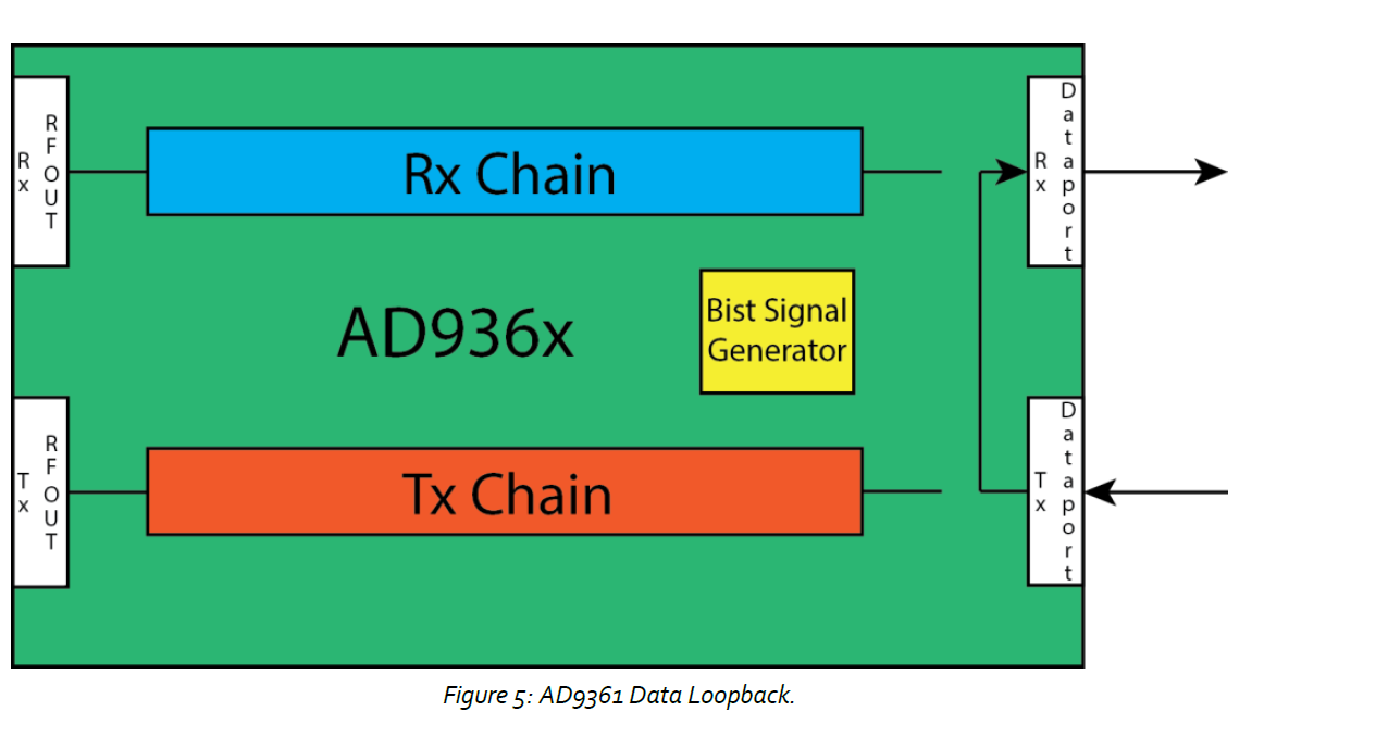Unwanted signal is driving at the input of DAC - Q&A - Design