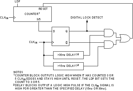 Digital Lock Detect output from the ADF4106 is not indicating lock