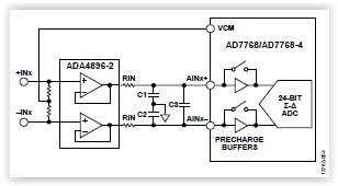 AD7768 FAQ - Analog input precharge buffers - Documents