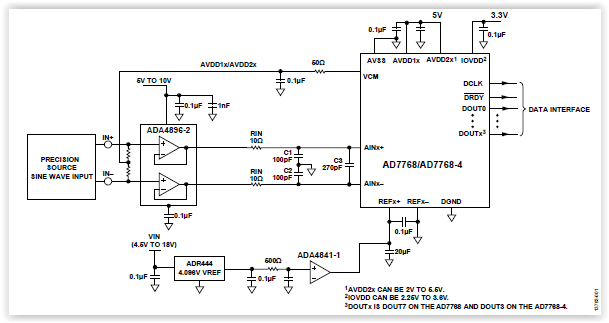 AD7768 FAQ - What front end driver amplifier is suitable to drive