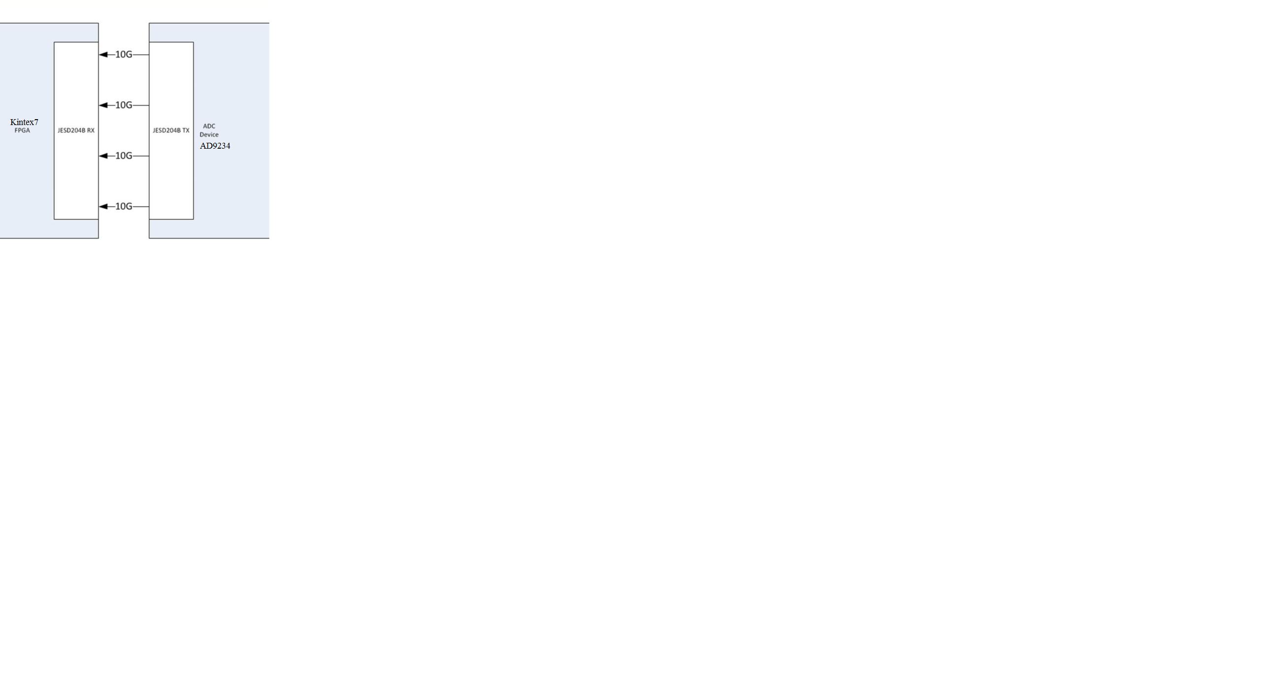 Continuous K285 Characters Transmit Qa High Speed Adcs Kintex 7 Block Diagram Blockdiagram Modified