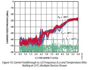 Temperature Drift Of Iq Modulator Lo Leakage After Calibration At 25 Degc Documents Rf And Microwave Engineerzone