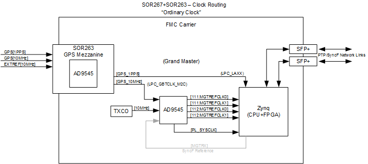 Using the AD9545 as GPS Jitter Attenuator - Q&A - Clock and