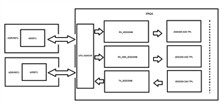 2 AD design for 4X4 MIMO - Q&A - FPGA Reference Designs - EngineerZone