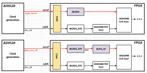 SYSREF problem when using AD9371 board and Zynq Ultrascale+
