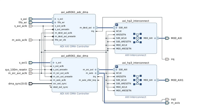 AXI-DMAC with external synchronization - Q&A - FPGA Reference